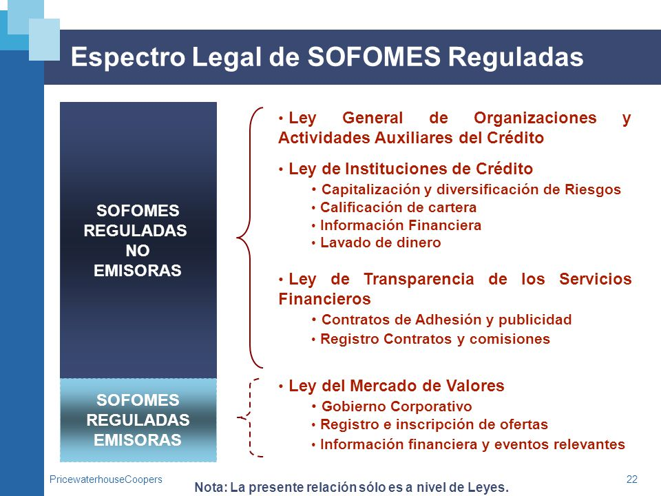 Espectro Legal de SOFOMES Reguladas