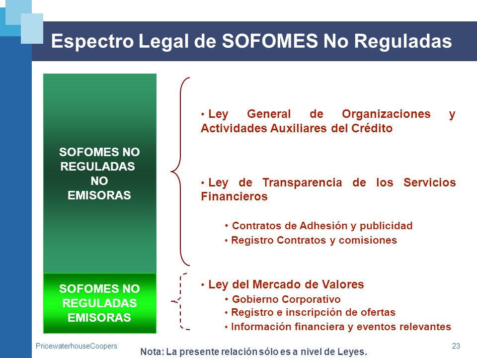 Espectro Legal de SOFOMES No Reguladas