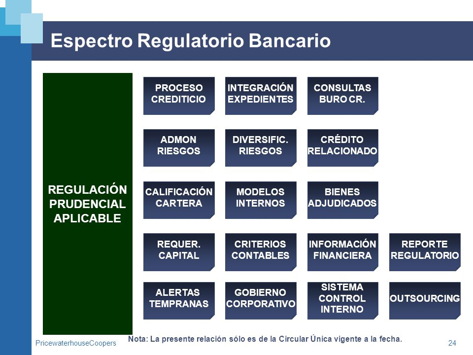 Espectro Regulatorio Bancario