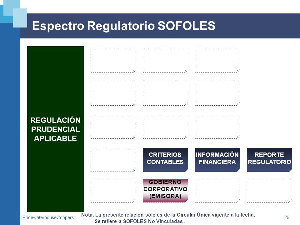 Espectro Regulatorio SOFOLES