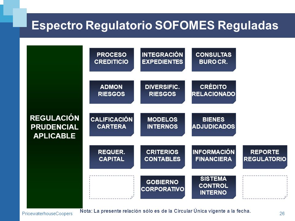 Espectro Regulatorio SOFOMES Reguladas