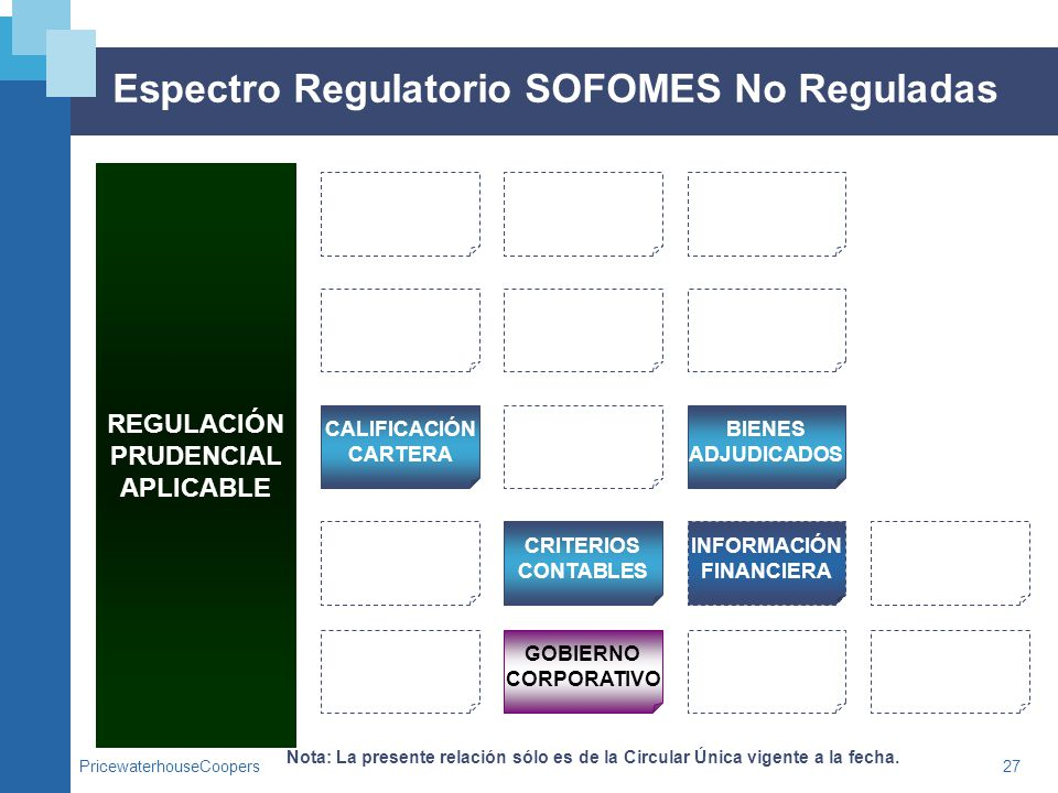 Espectro Regulatorio SOFOMES No Reguladas