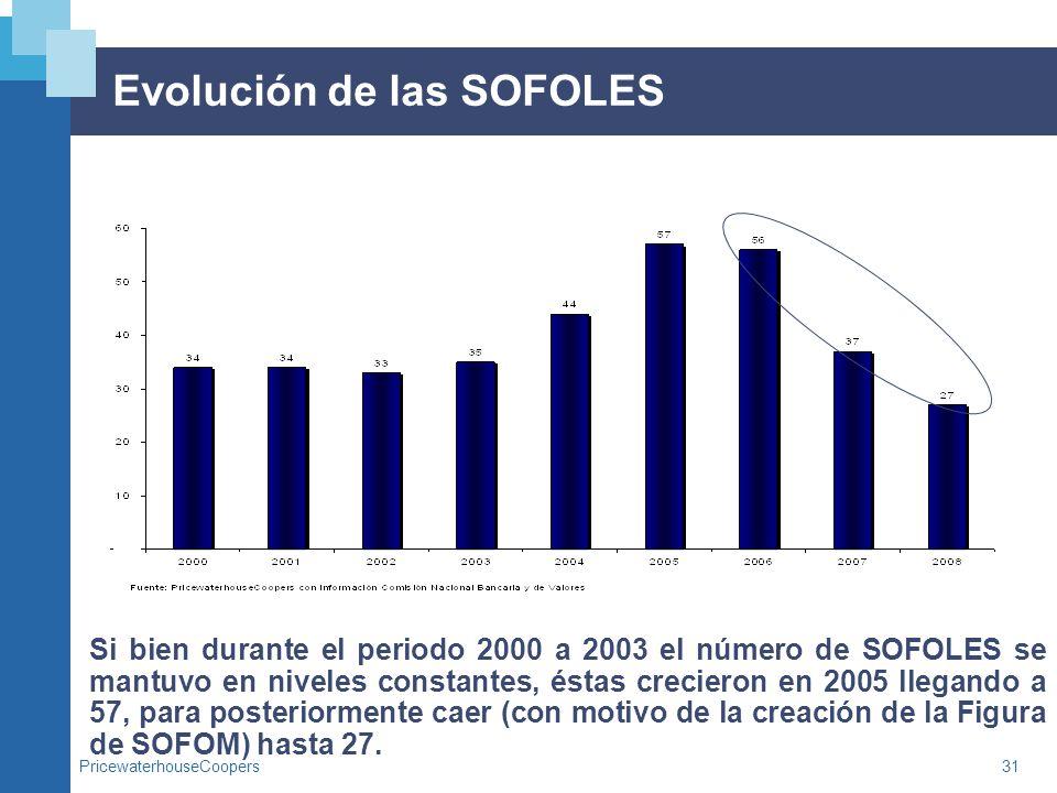 Evolución de las SOFOLES