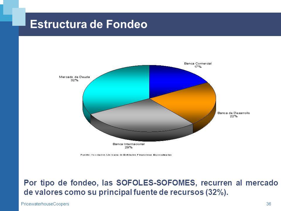 Estructura de Fondeo Por tipo de fondeo, las SOFOLES-SOFOMES, recurren al mercado de valores como su principal fuente de recursos (32%).