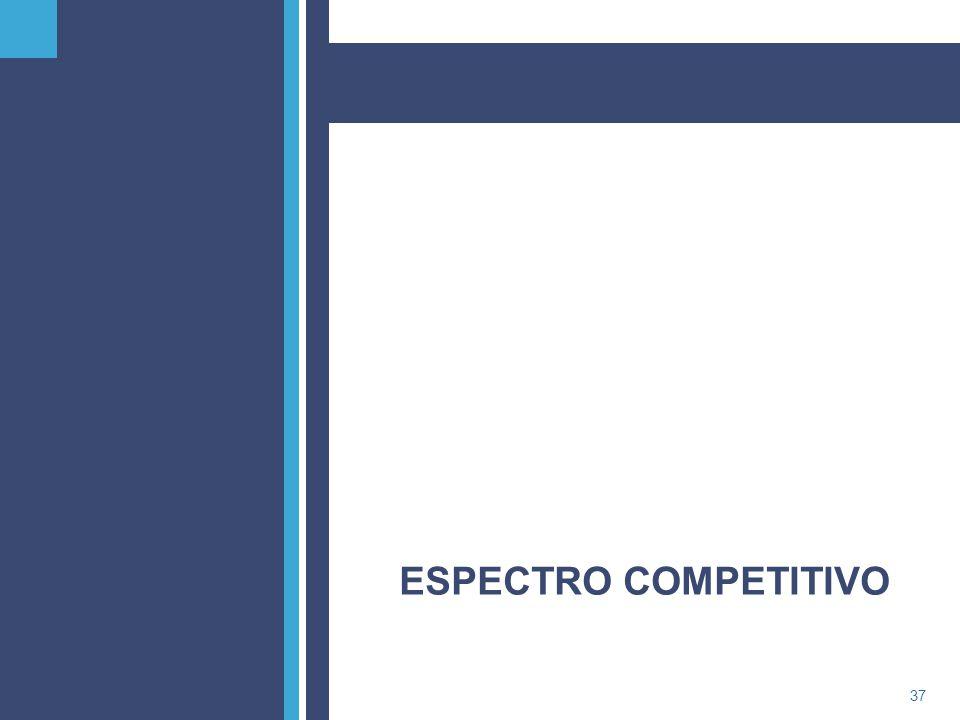 ESPECTRO COMPETITIVO