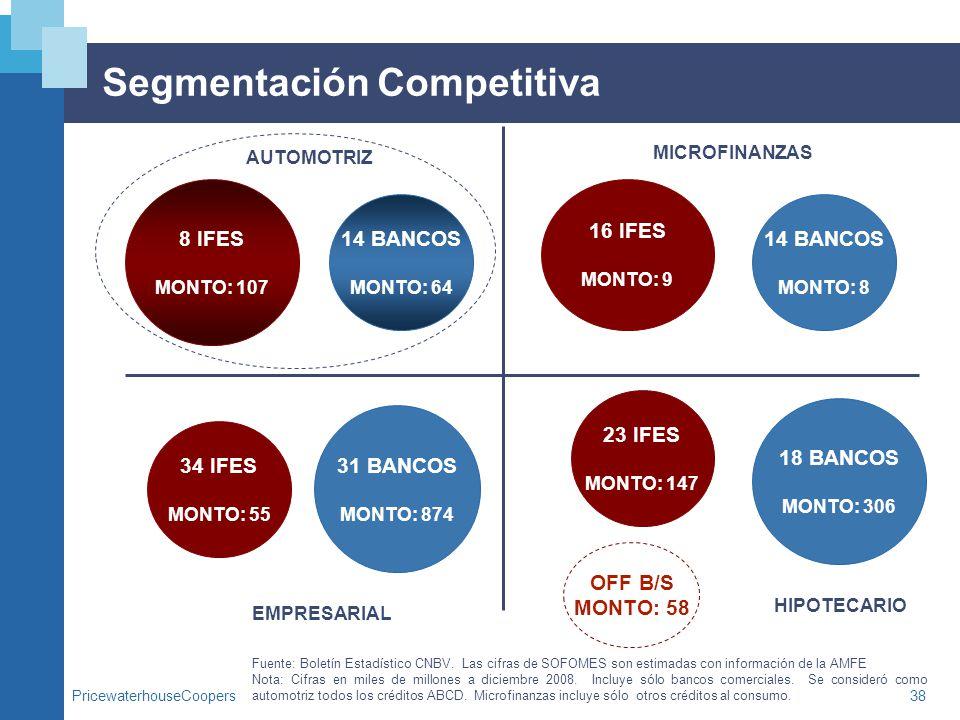 Segmentación Competitiva