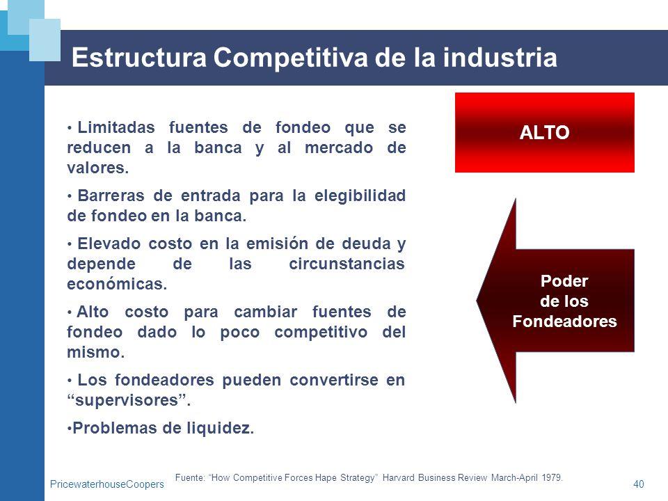 Estructura Competitiva de la industria
