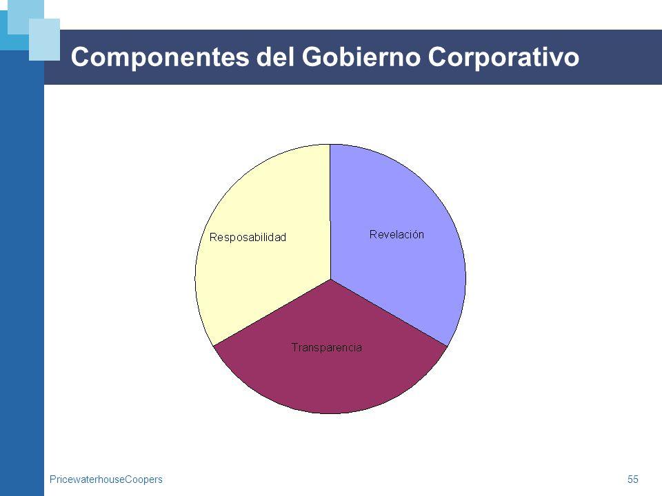 Componentes del Gobierno Corporativo
