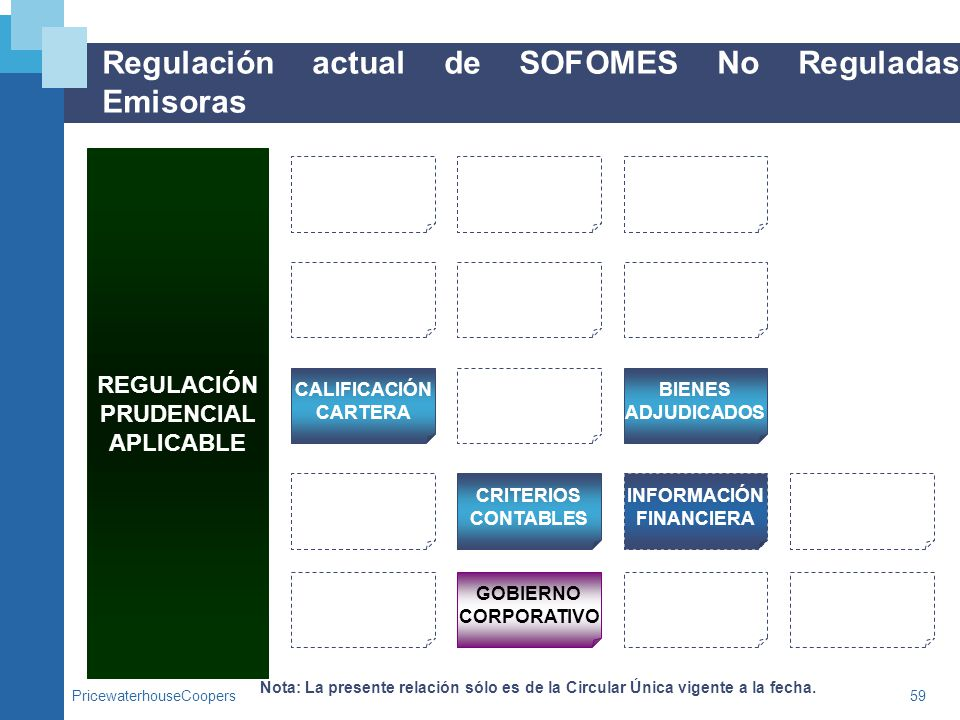 Regulación actual de SOFOMES No Reguladas Emisoras