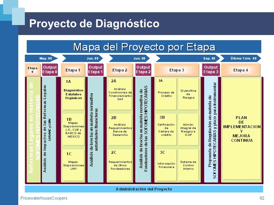 Proyecto de Diagnóstico