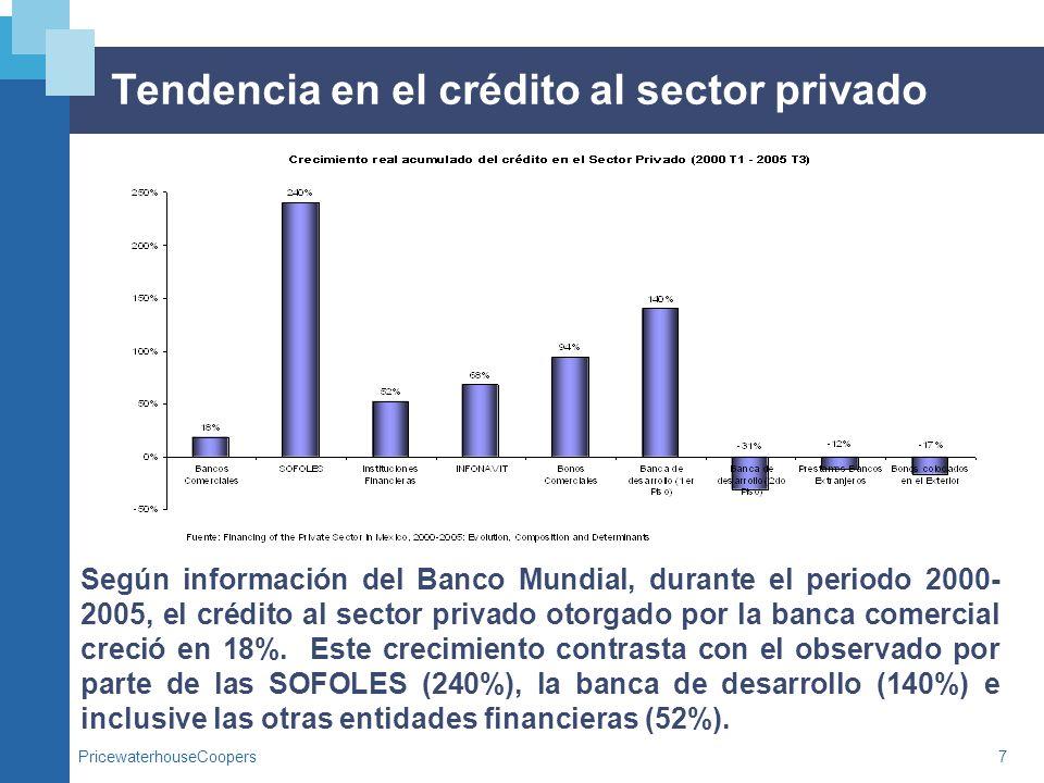 Tendencia en el crédito al sector privado