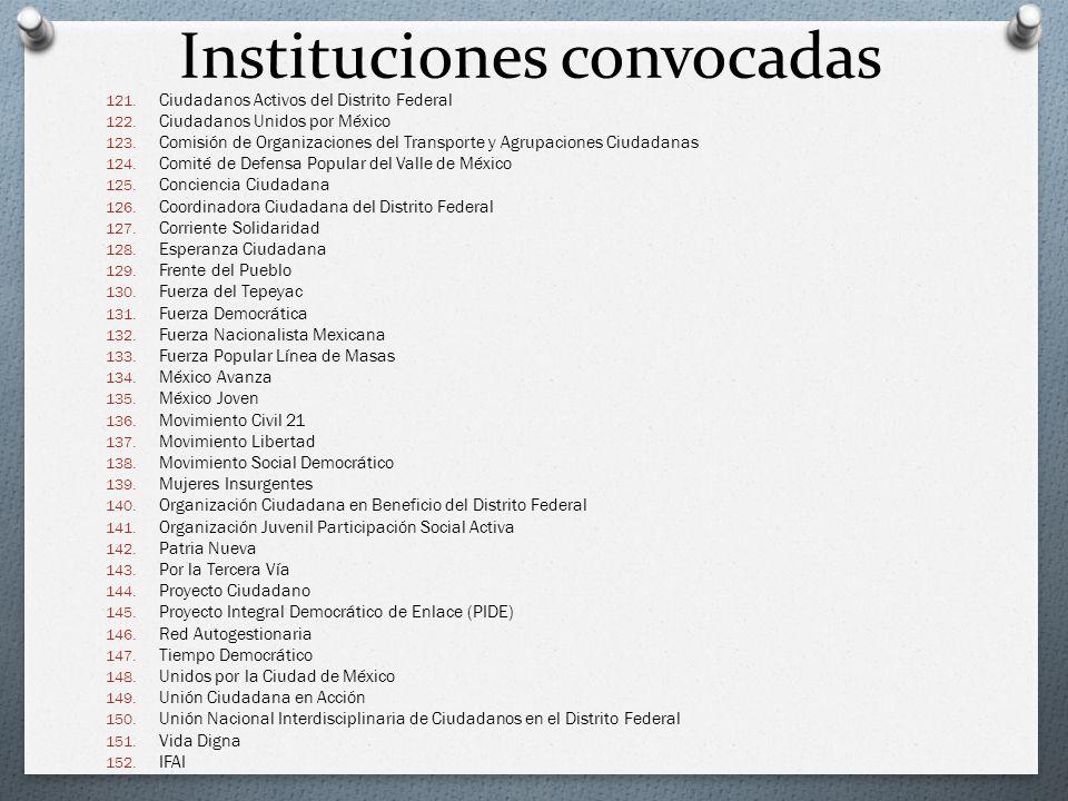 Instituciones convocadas
