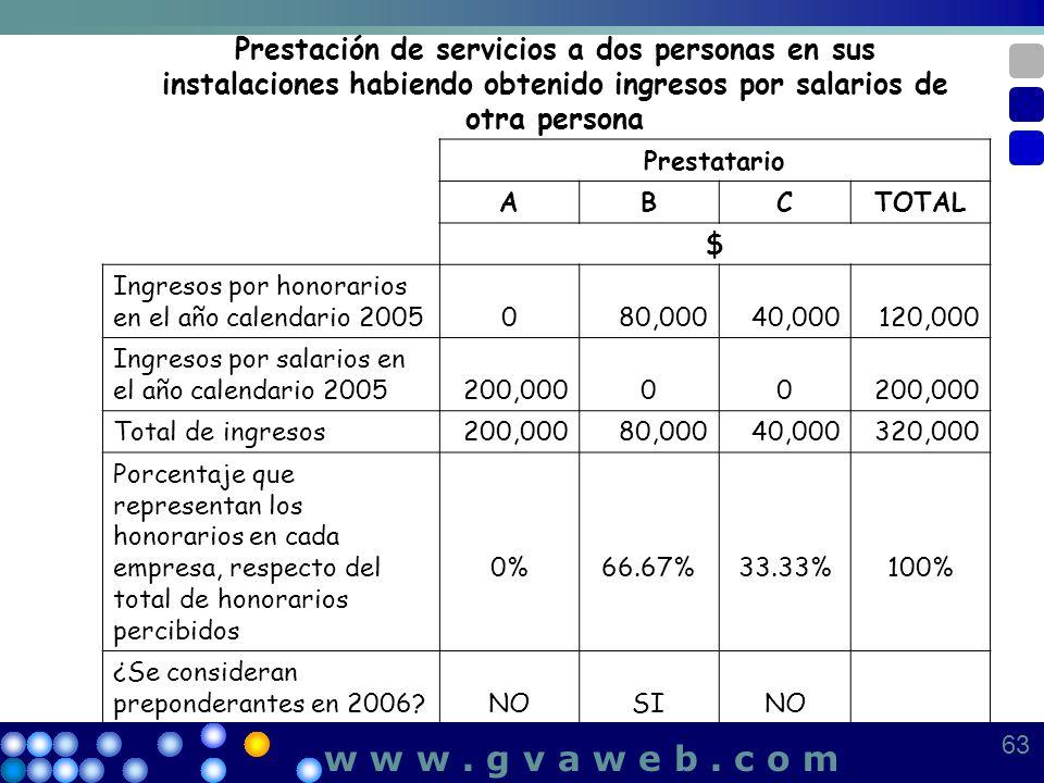 Prestación de servicios a dos personas en sus instalaciones habiendo obtenido ingresos por salarios de otra persona