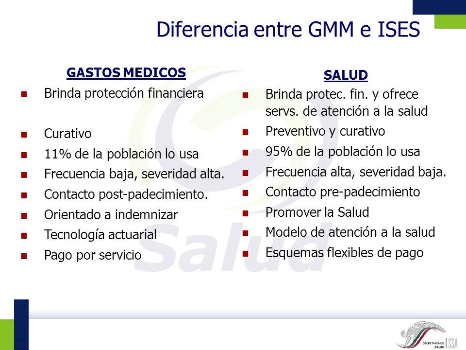 Diferencia entre GMM e ISES
