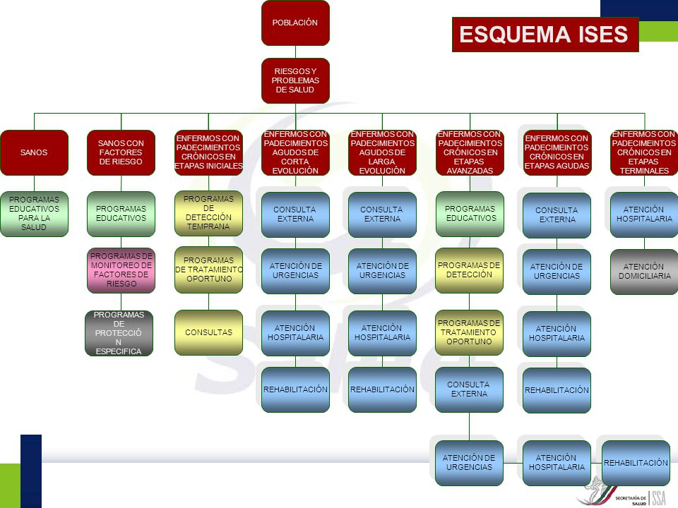 ESQUEMA ISES ENFERMOS CON PADECIMIENTOS AGUDOS DE CORTA EVOLUCIÓN