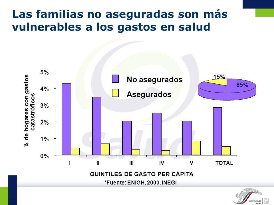 Las familias no aseguradas son más vulnerables a los gastos en salud