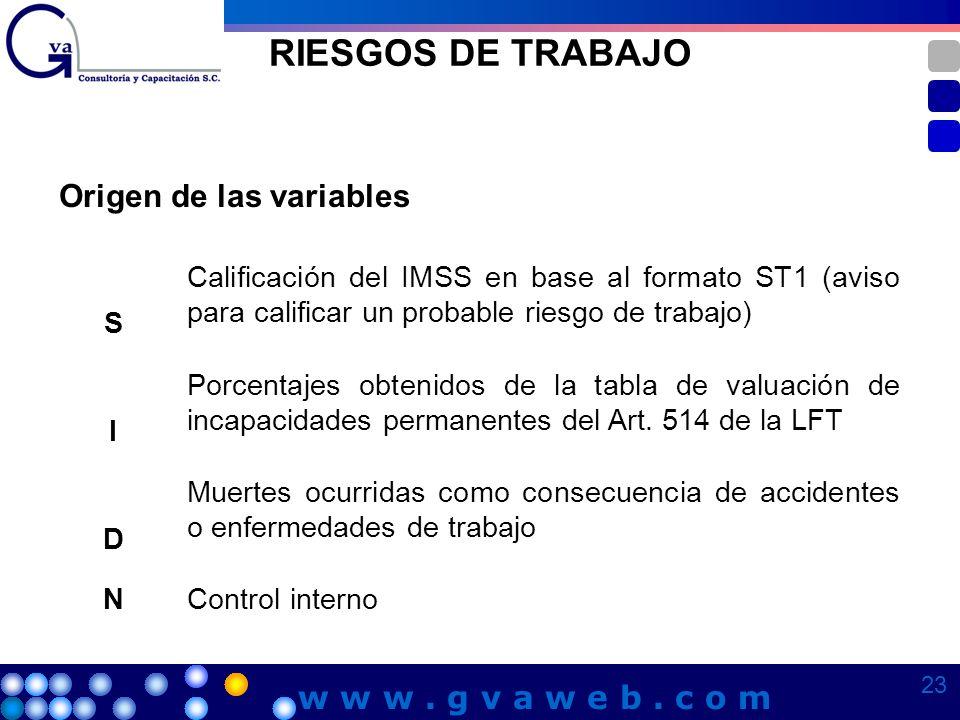 RIESGOS DE TRABAJO Origen de las variables w w w . g v a w e b . c o m