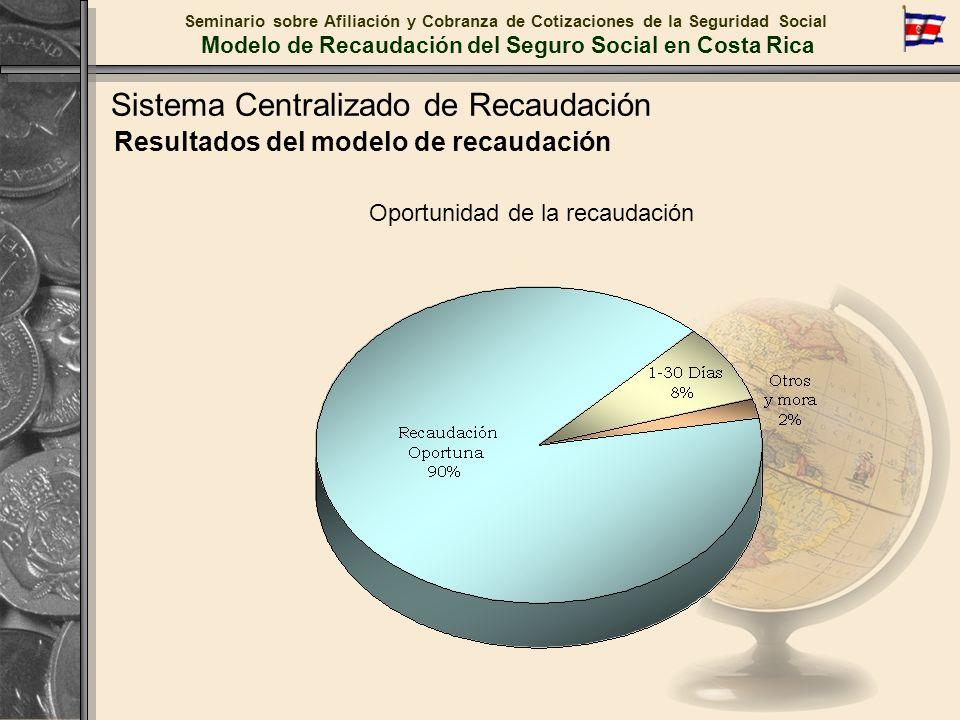 Resultados del modelo de recaudación