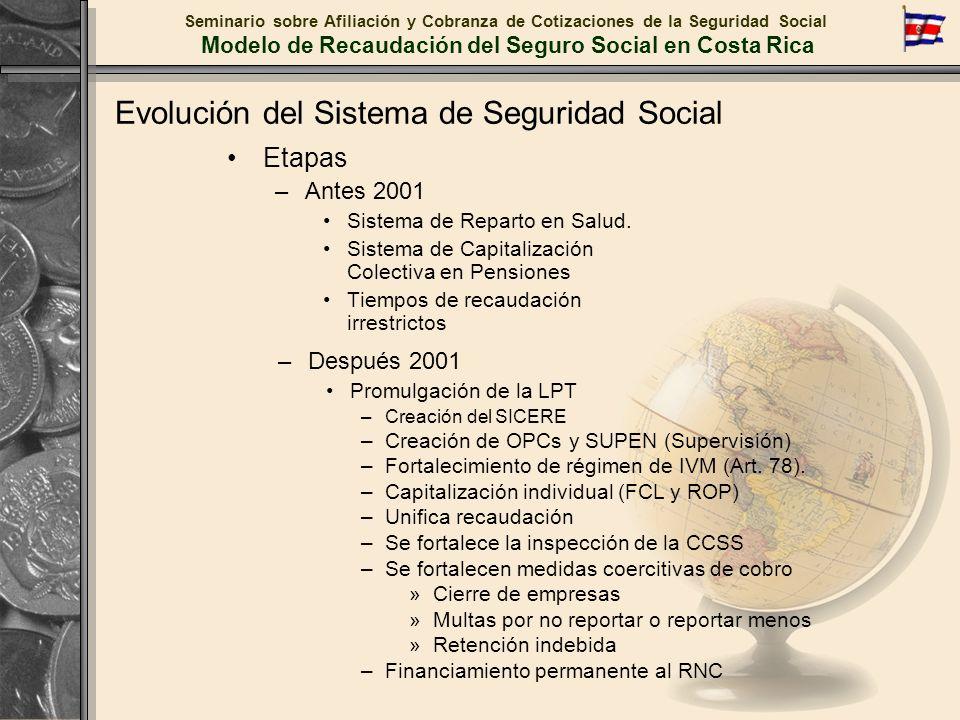 Evolución del Sistema de Seguridad Social