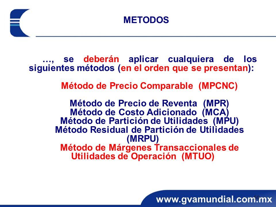 Método de Precio Comparable (MPCNC) Método de Precio de Reventa (MPR)