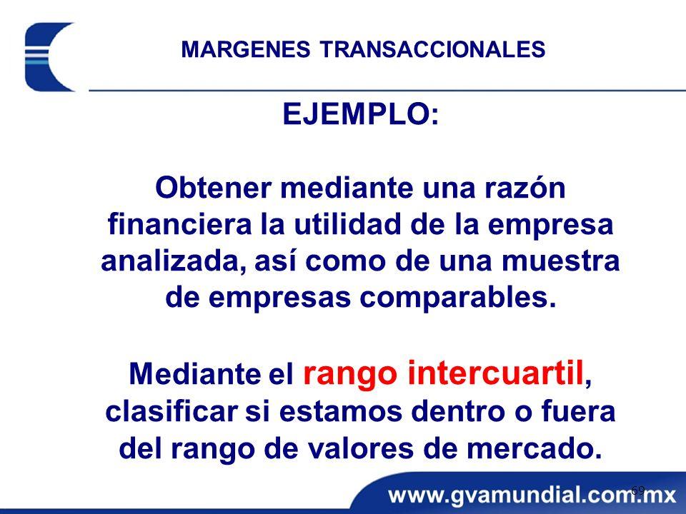MARGENES TRANSACCIONALES