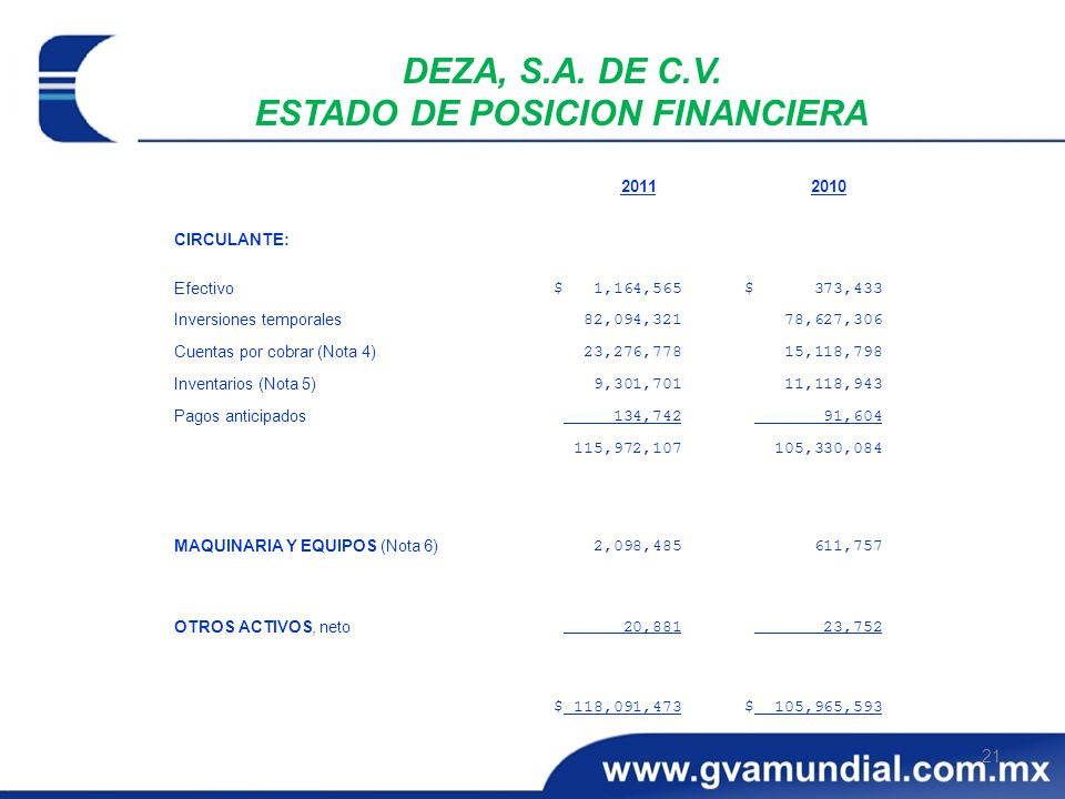 DEZA, S.A. DE C.V. ESTADO DE POSICION FINANCIERA