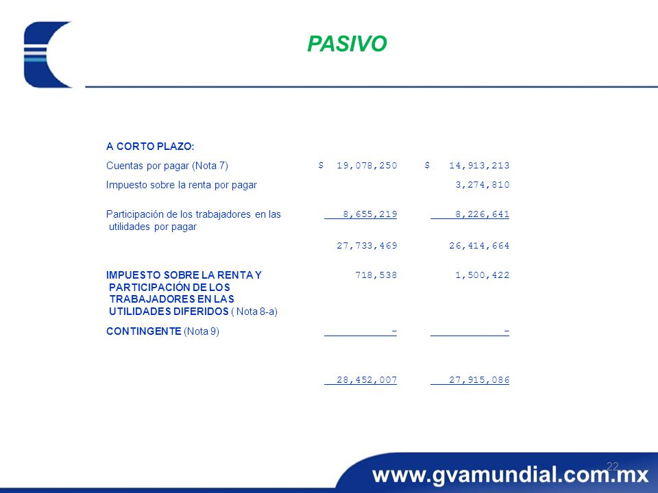 PASIVO 27,915,086 28,452,007 - CONTINGENTE (Nota 9) 1,500,422 718,538