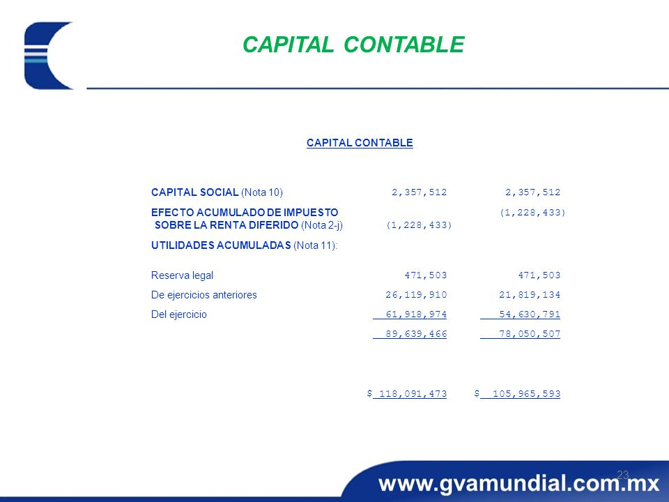 CAPITAL CONTABLE $ 105,965,593. $ 118,091,473. 78,050,507. 89,639,466. 54,630,791. 61,918,974.