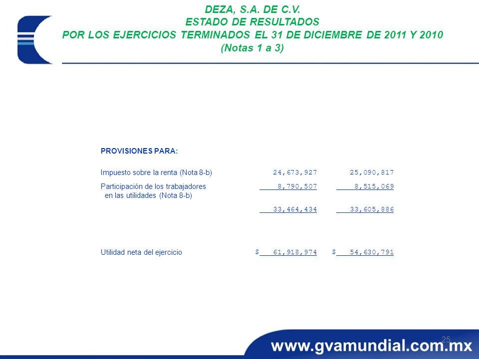 DEZA, S.A. DE C.V. ESTADO DE RESULTADOS POR LOS EJERCICIOS TERMINADOS EL 31 DE DICIEMBRE DE 2011 Y 2010 (Notas 1 a 3)