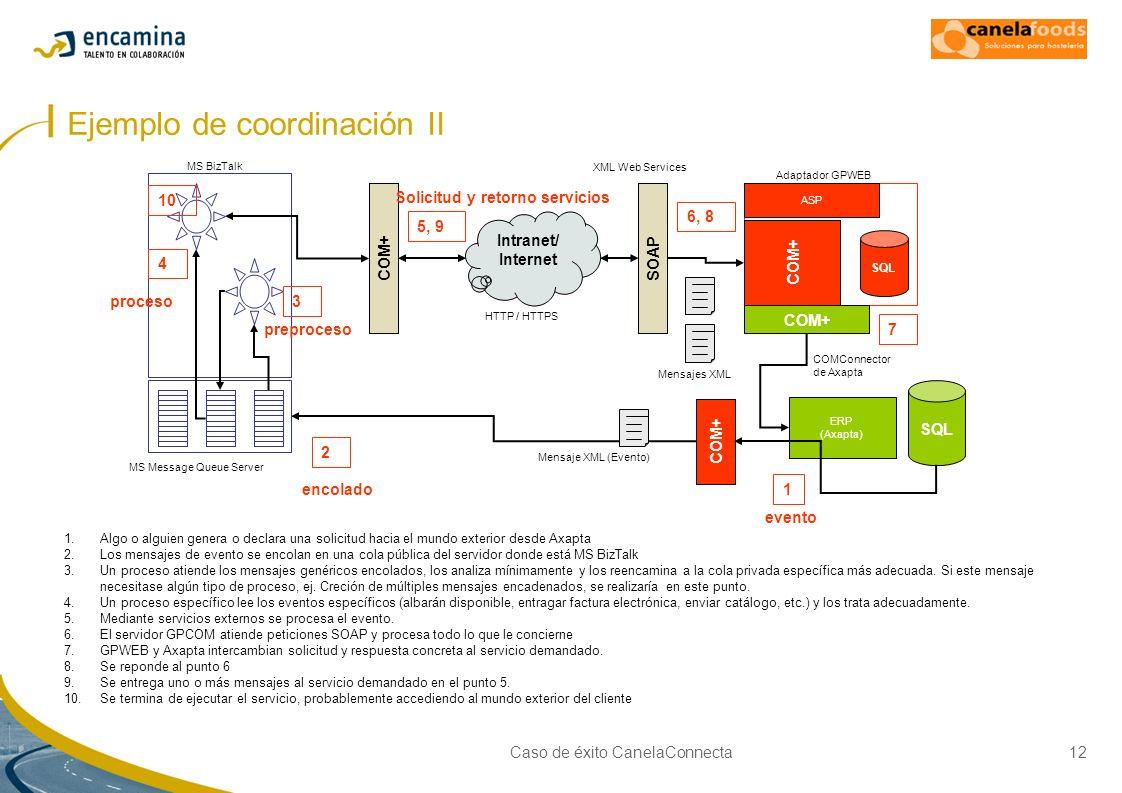 Ejemplo de coordinación II