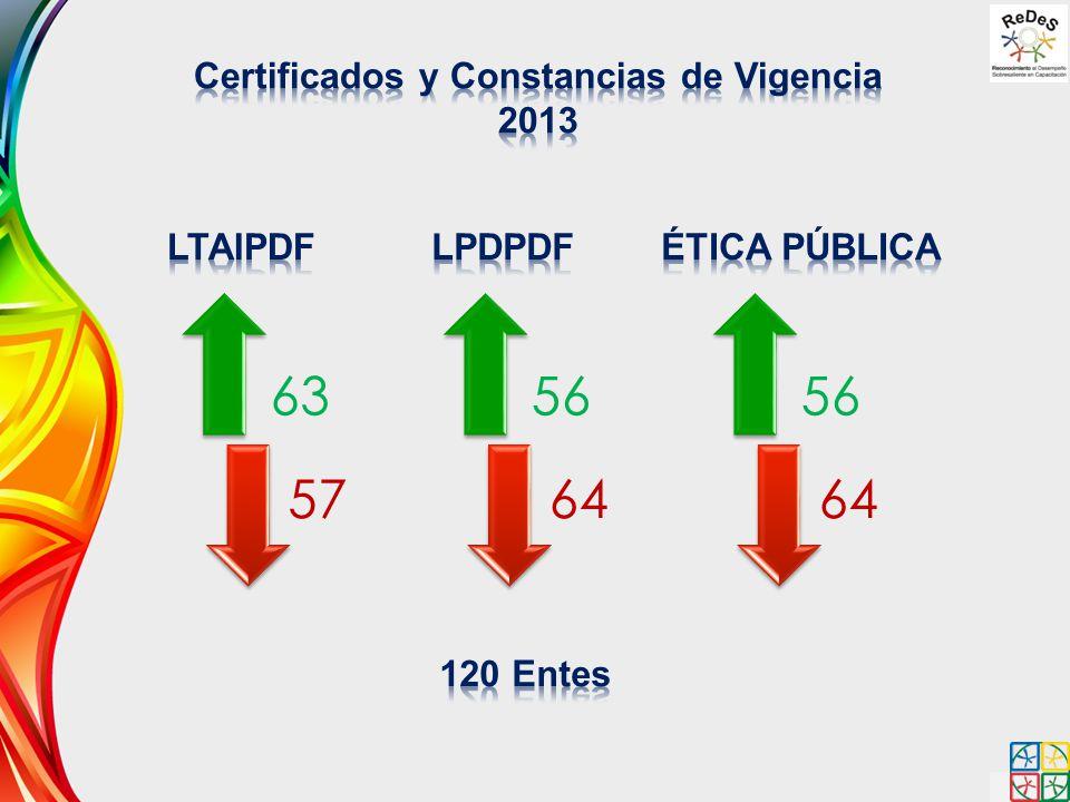 Certificados y Constancias de Vigencia