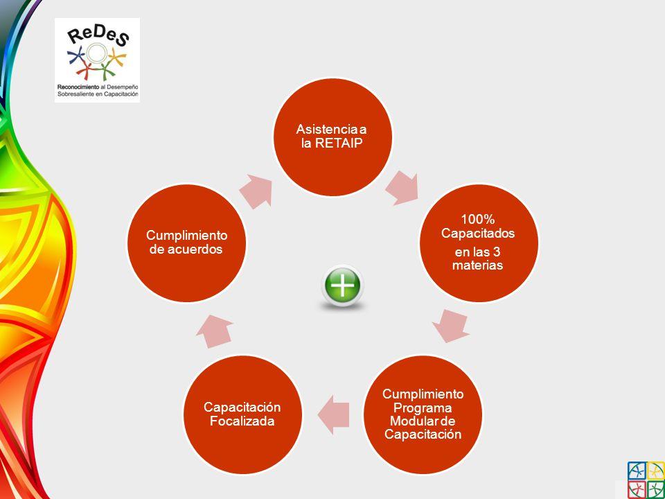 Cumplimiento Programa Modular de Capacitación Capacitación Focalizada