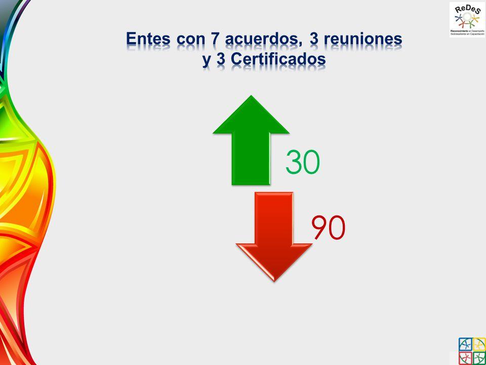 Entes con 7 acuerdos, 3 reuniones y 3 Certificados