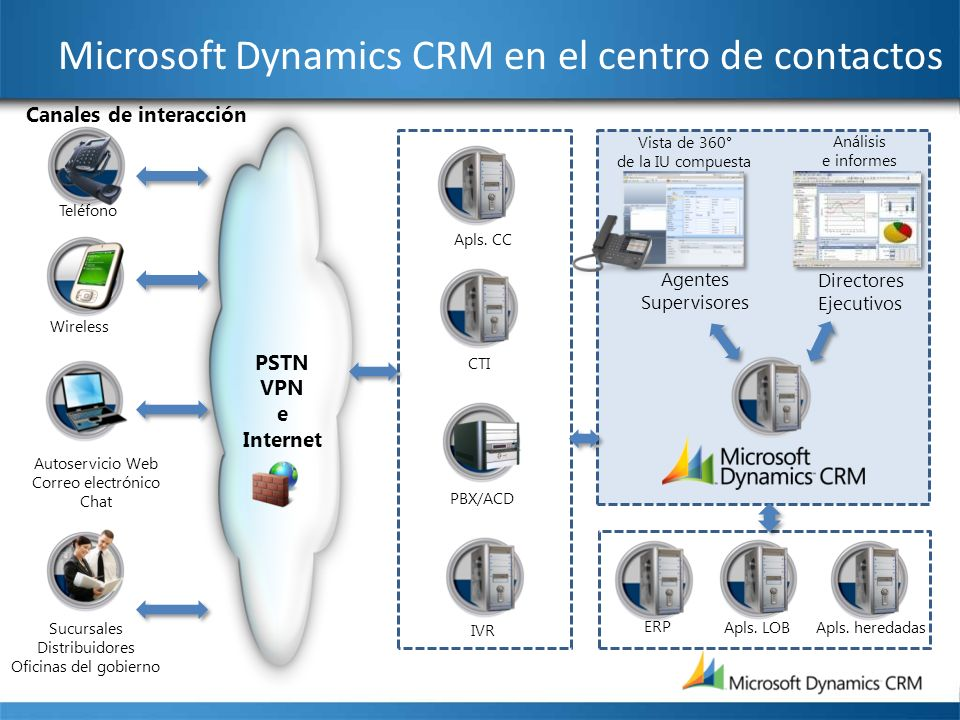 Microsoft Dynamics CRM en el centro de contactos