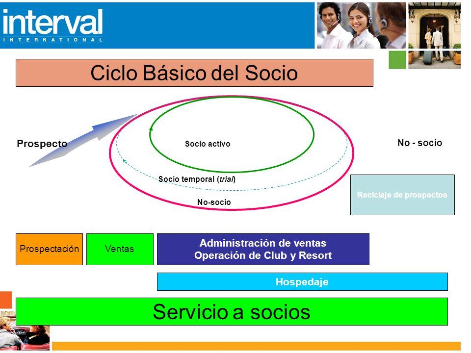 Ciclo Básico del Socio Servicio a socios Prospecto