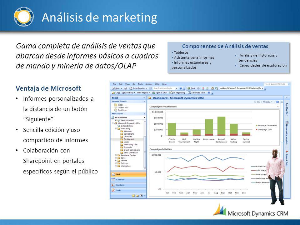 Componentes de Análisis de ventas