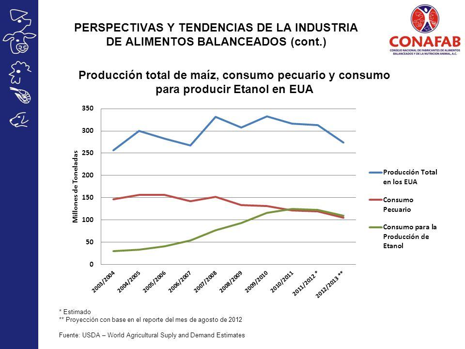 PERSPECTIVAS Y TENDENCIAS DE LA INDUSTRIA DE ALIMENTOS BALANCEADOS (cont.)