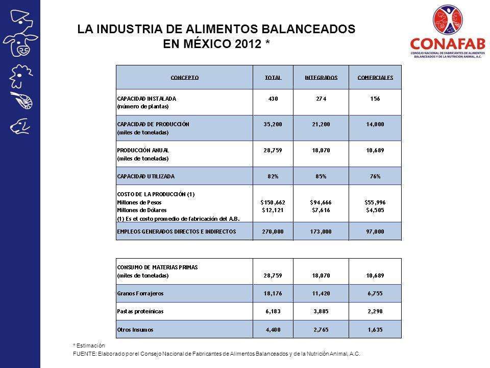 LA INDUSTRIA DE ALIMENTOS BALANCEADOS EN MÉXICO 2012 *