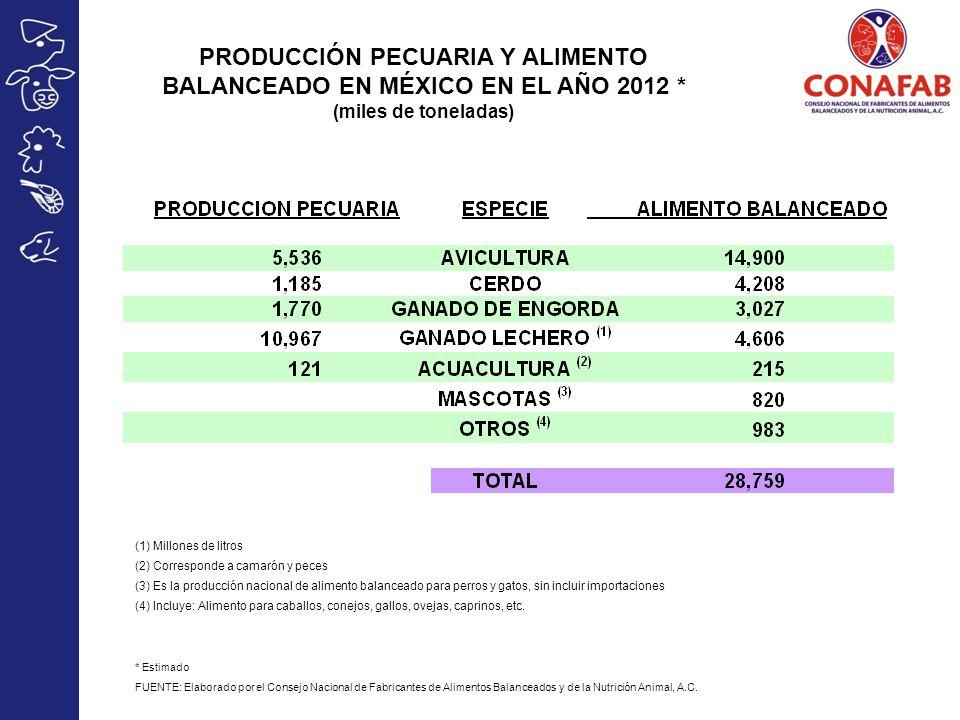 PRODUCCIÓN PECUARIA Y ALIMENTO BALANCEADO EN MÉXICO EN EL AÑO 2012
