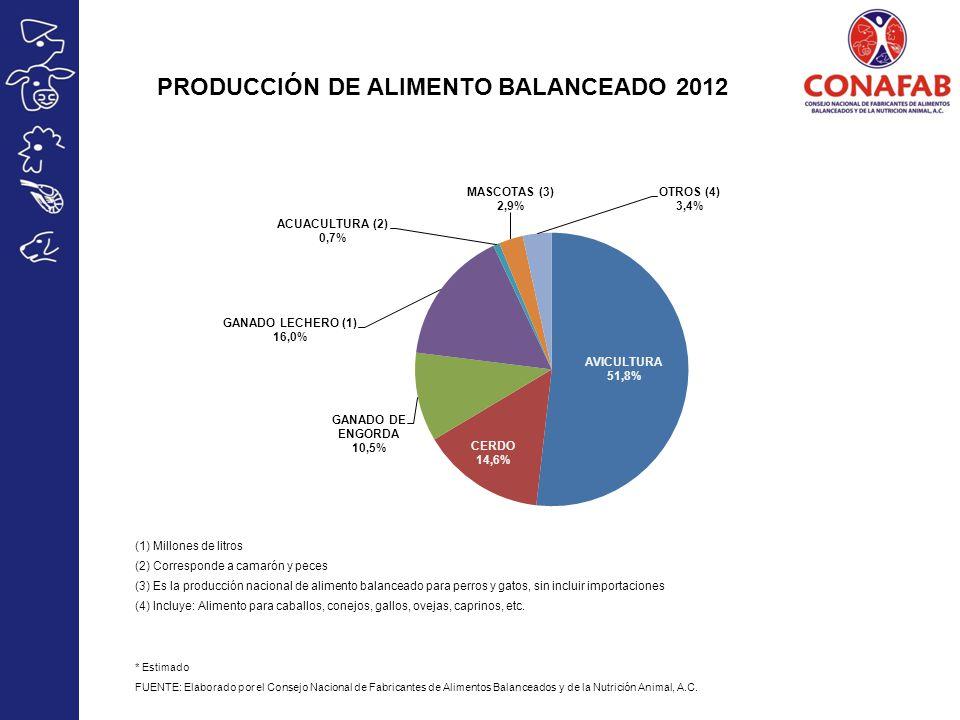 PRODUCCIÓN DE ALIMENTO BALANCEADO 2012