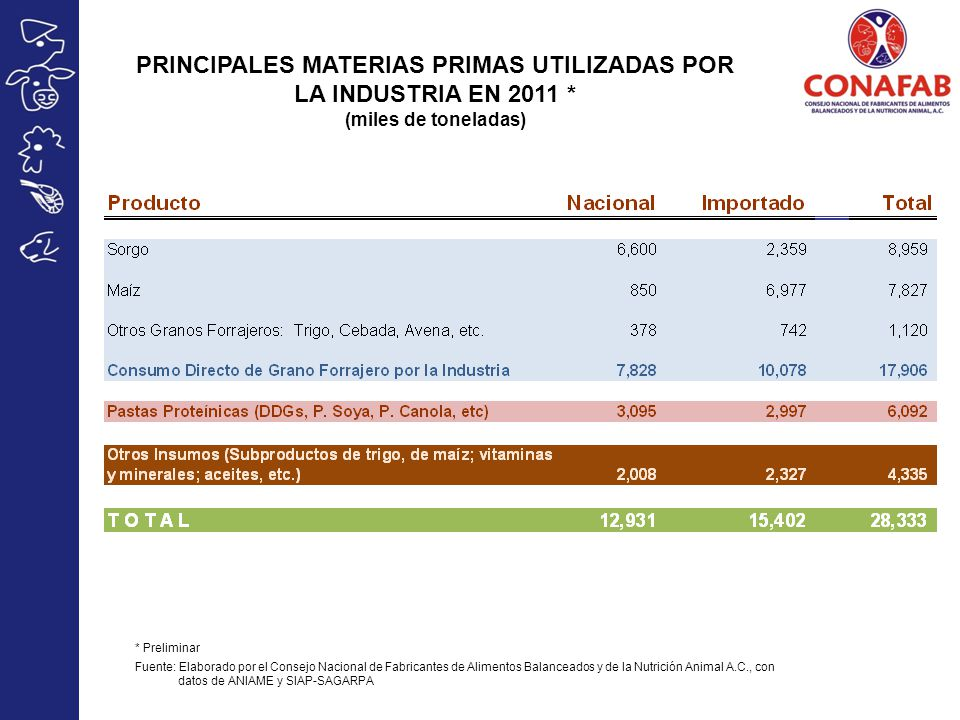 PRINCIPALES MATERIAS PRIMAS UTILIZADAS POR LA INDUSTRIA EN 2011 *