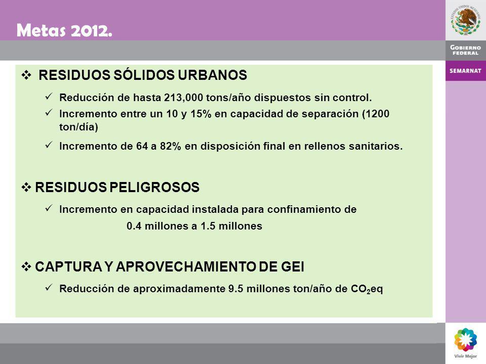 Metas 2012. RESIDUOS SÓLIDOS URBANOS RESIDUOS PELIGROSOS