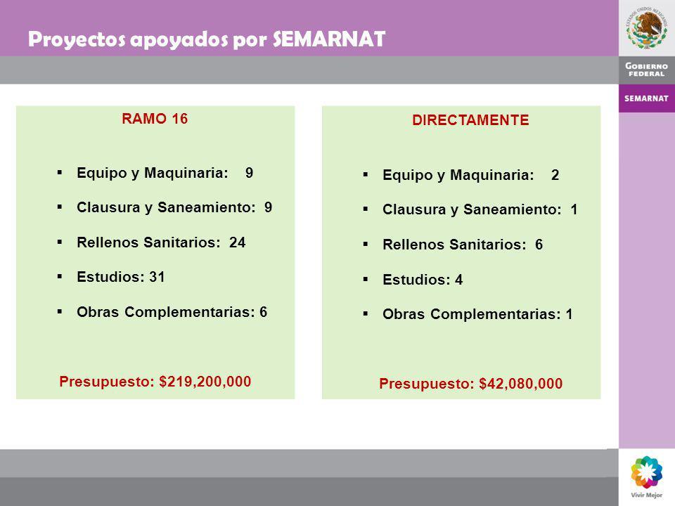 Proyectos apoyados por SEMARNAT