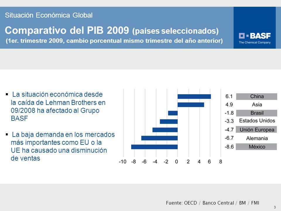 Comparativo del PIB 2009 (países seleccionados)
