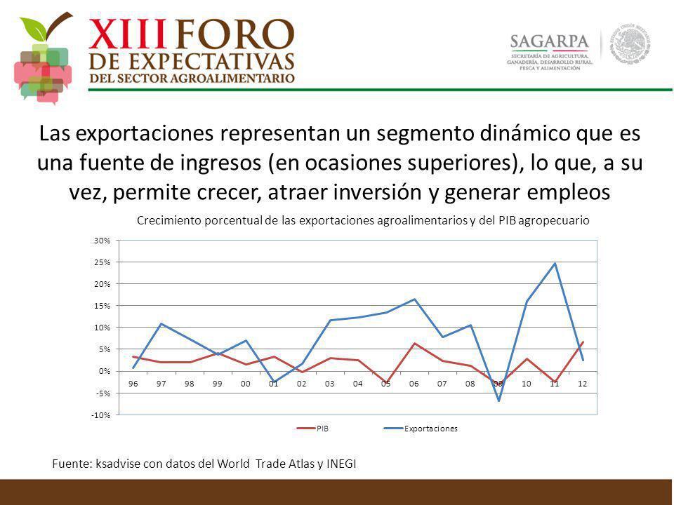 Las exportaciones representan un segmento dinámico que es una fuente de ingresos (en ocasiones superiores), lo que, a su vez, permite crecer, atraer inversión y generar empleos