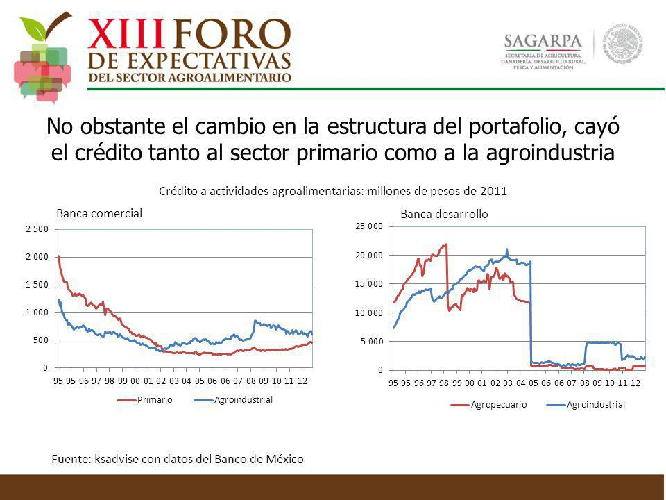 Crédito a actividades agroalimentarias: millones de pesos de 2011