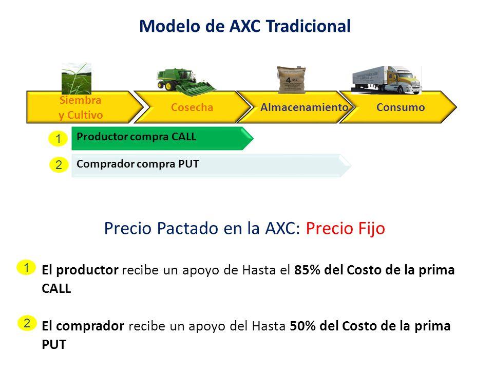 Modelo de AXC Tradicional