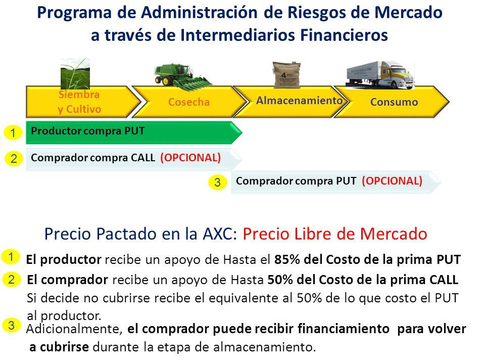 Programa de Administración de Riesgos de Mercado