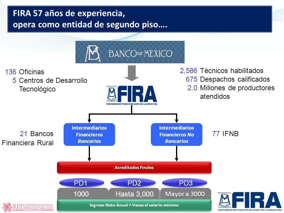 FIRA 57 años de experiencia, opera como entidad de segundo piso….