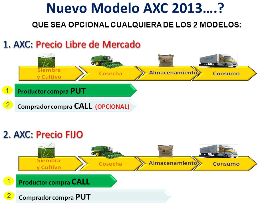 Nuevo Modelo AXC 2013…. 1. AXC: Precio Libre de Mercado